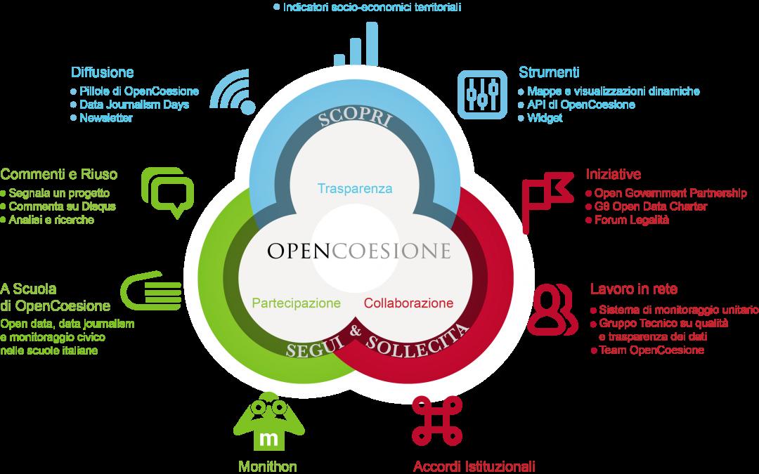 OpenCoesione Plus, una strategia che prosegue